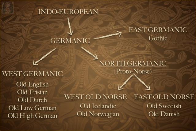Old Norse Language Tree