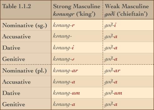 FON Table 1.1.2