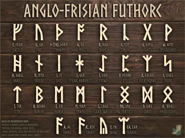 Anglo-Frisian Futhorc