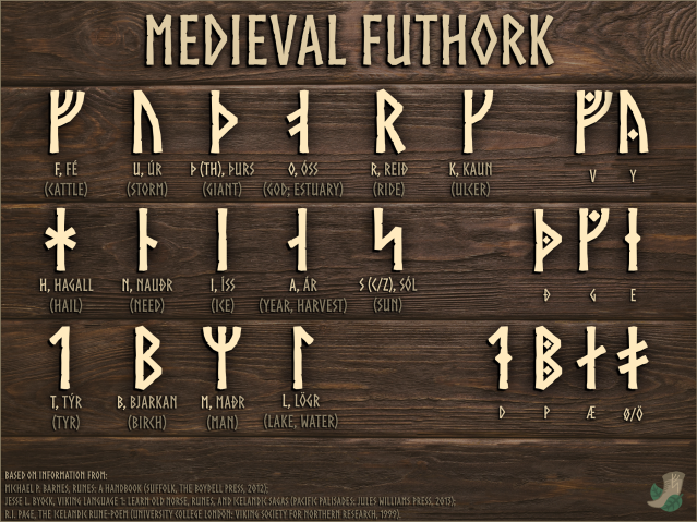 Medieval Futhork