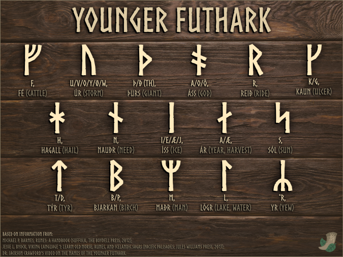 Younger Futhark
